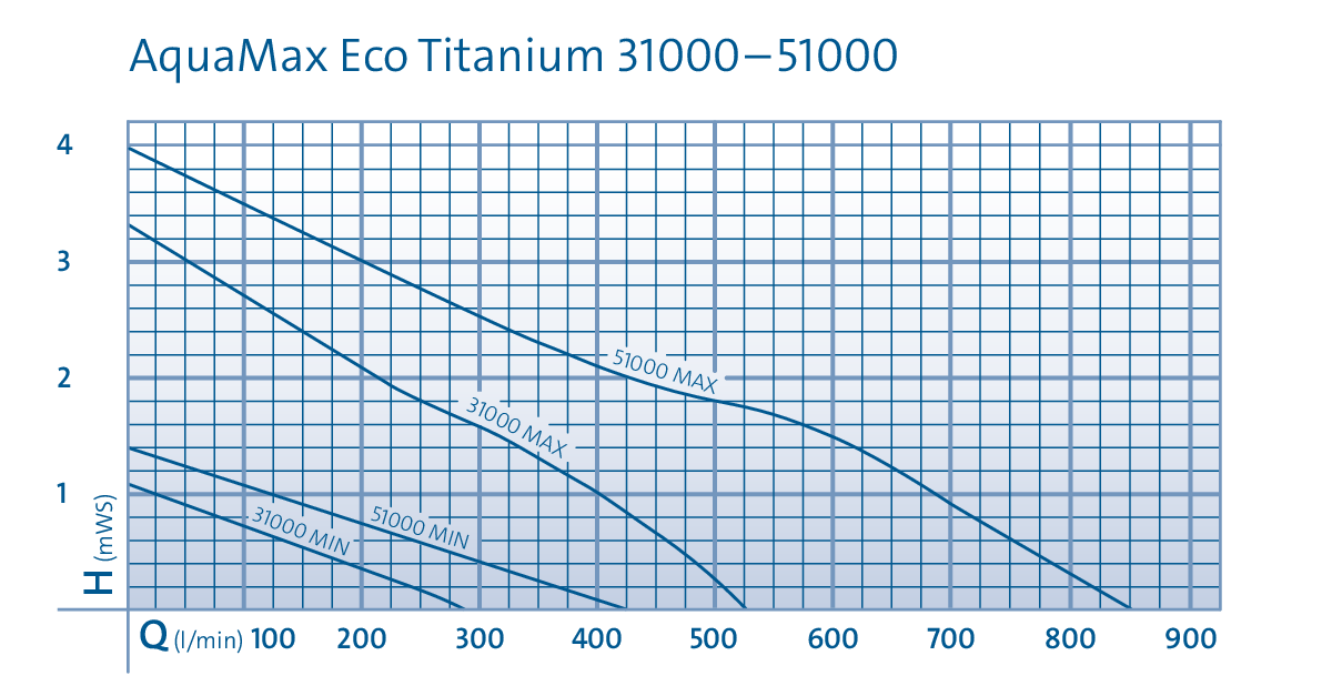 DIA_PRD_KL_73656-AquaMaxEco-Titanium-31000-001_-SALL_-AINPNG_-V1